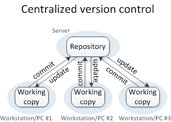 Version control concepts and best practices