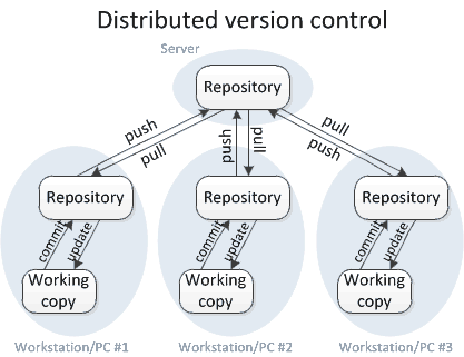 distributed version control